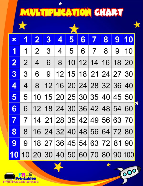 Multiplication Table Chart Poster