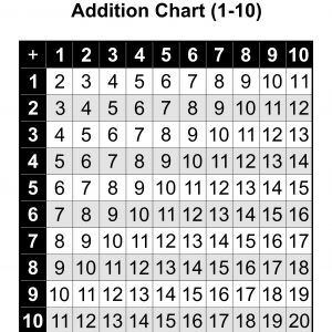 Addition Chart 1 to 10