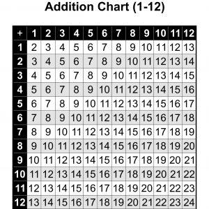 Printable Addition Table Chart 1 to 12