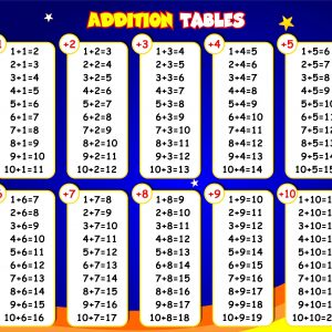 Colorful Addition Table