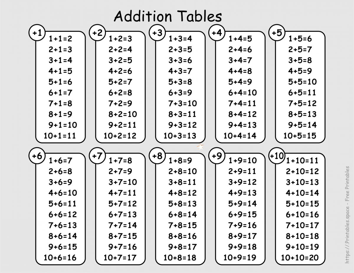 Addition Table 1 - 10