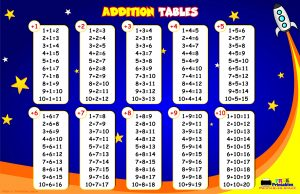 Addition Tables - Classroom Poster